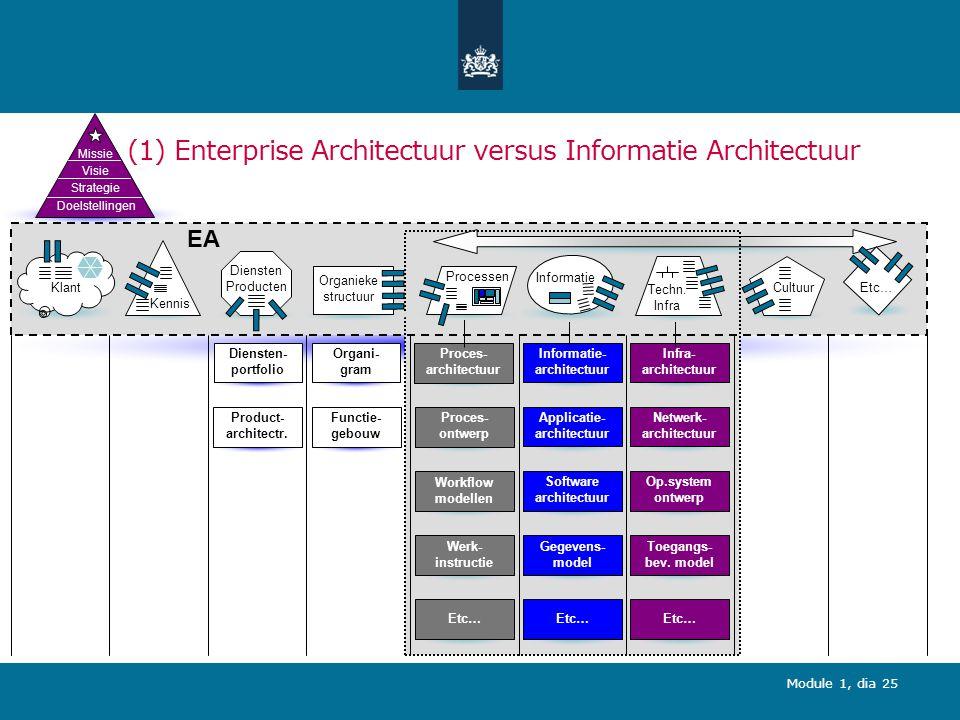 (1) Enterprise Architectuur versus Informatie Architectuur