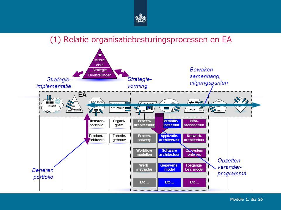 (1) Relatie organisatiebesturingsprocessen en EA