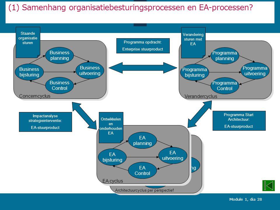 (1) Samenhang organisatiebesturingsprocessen en EA-processen