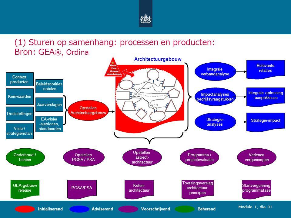 (1) Sturen op samenhang: processen en producten: Bron: GEA®, Ordina