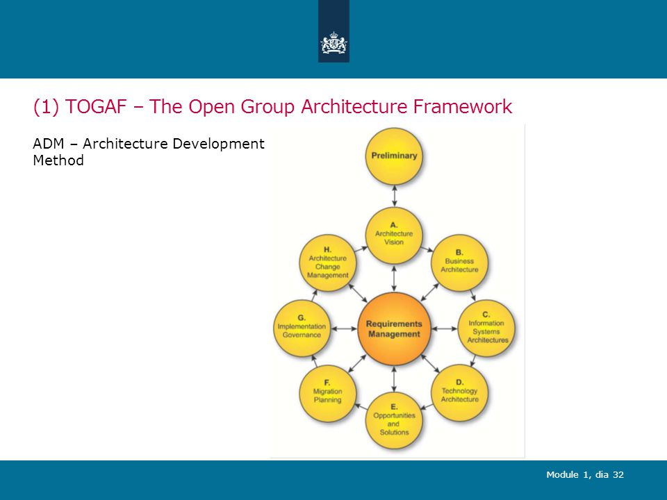 (1) TOGAF – The Open Group Architecture Framework