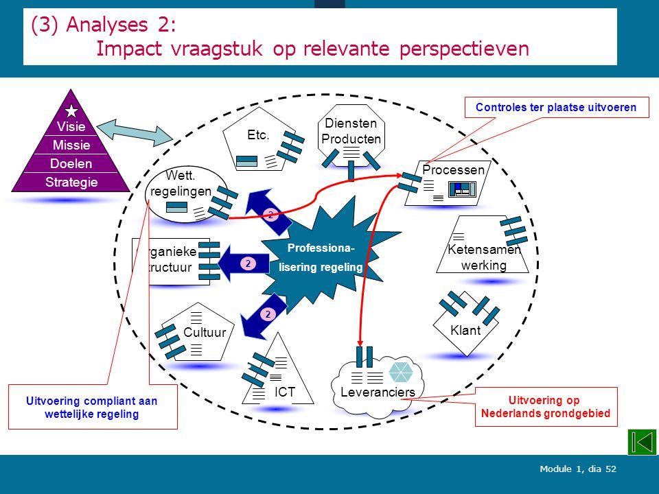 (3) Analyses 2: Impact vraagstuk op relevante perspectieven