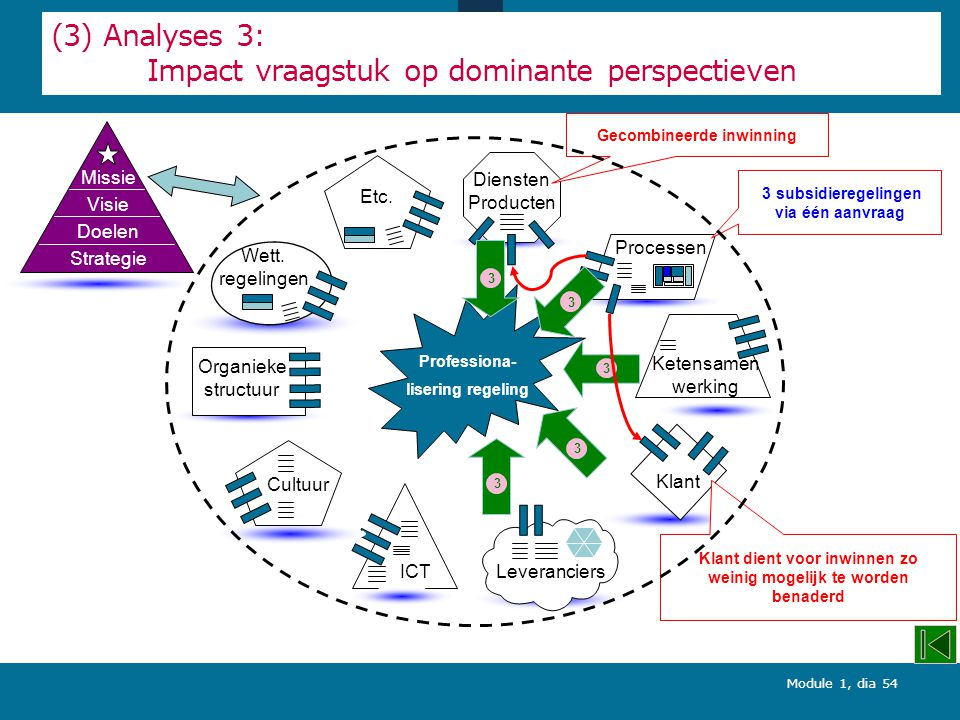 (3) Analyses 3: Impact vraagstuk op dominante perspectieven