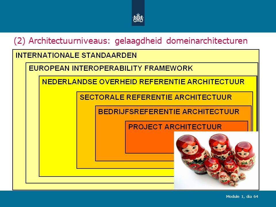 (2) Architectuurniveaus: gelaagdheid domeinarchitecturen