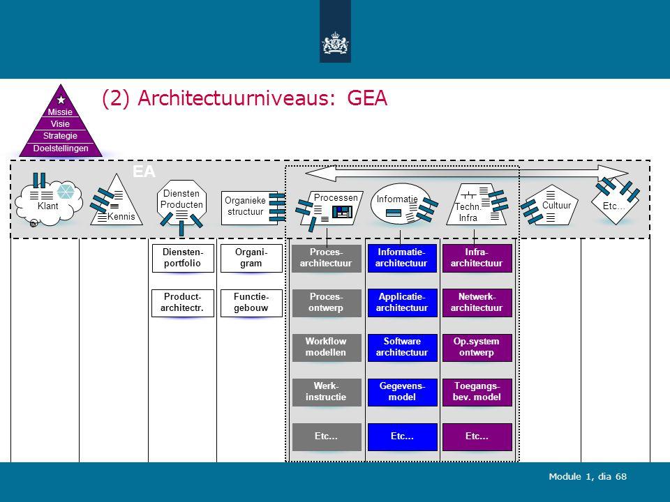 (2) Architectuurniveaus: GEA