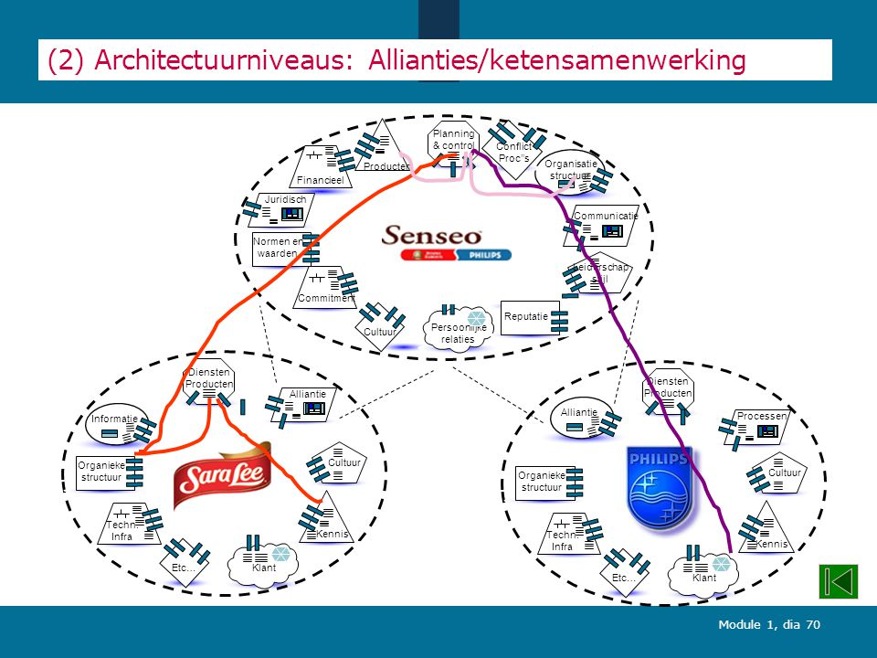 (2) Architectuurniveaus: Allianties/ketensamenwerking