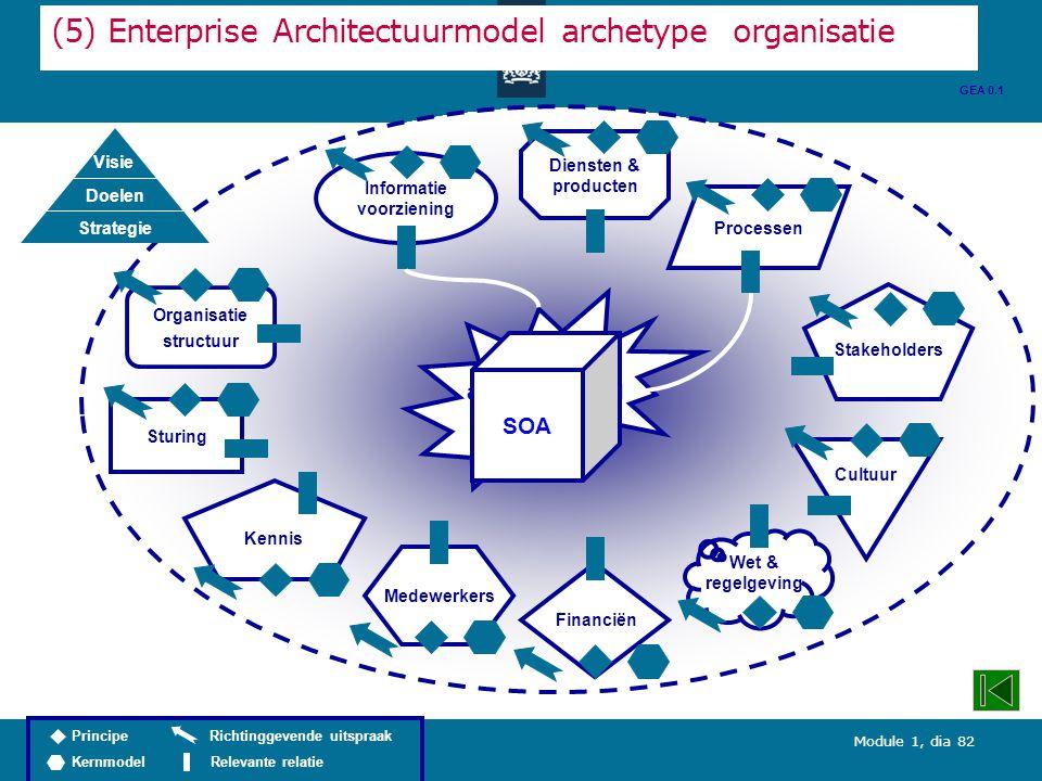 (5) Enterprise Architectuurmodel archetype organisatie