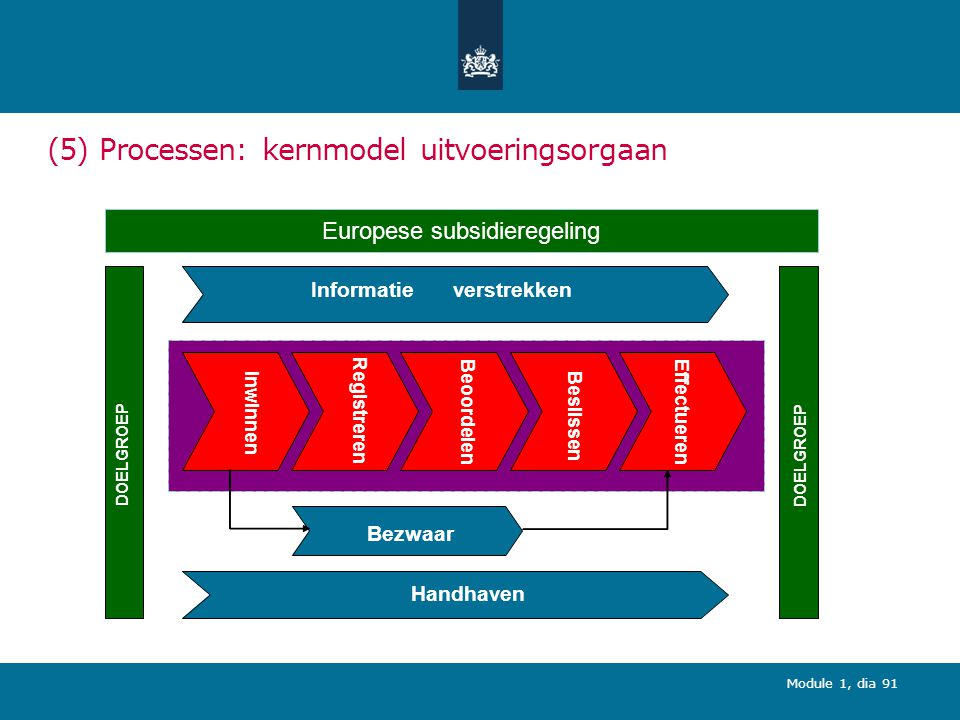 (5) Processen: kernmodel uitvoeringsorgaan