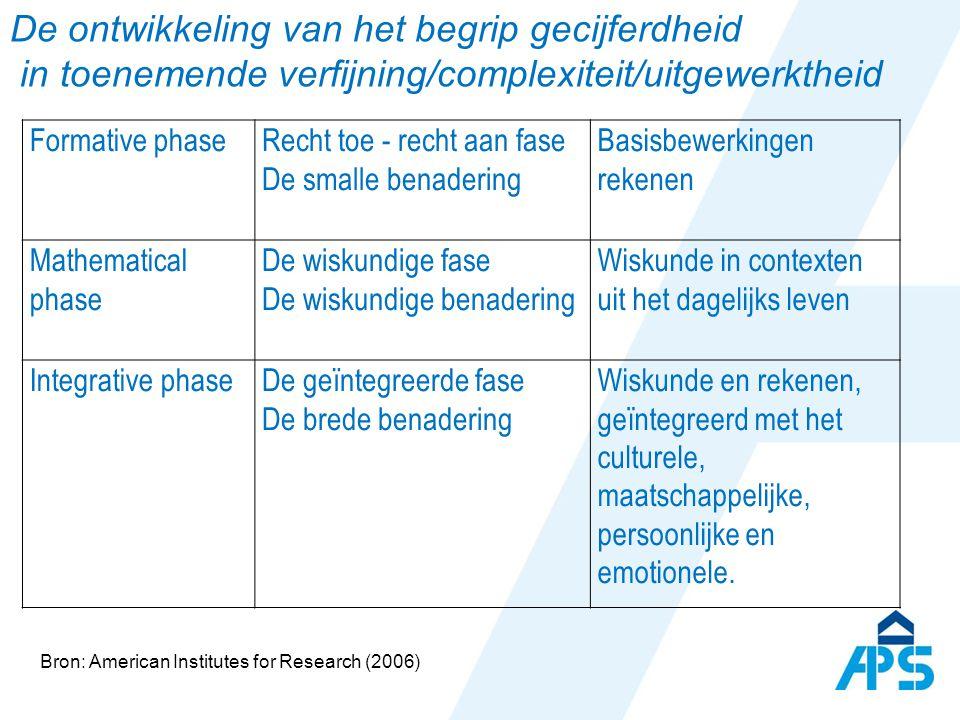 De ontwikkeling van het begrip gecijferdheid in toenemende verfijning/complexiteit/uitgewerktheid