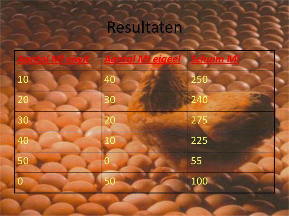 Resultaten Aantal Ml eiwit Aantal Ml eigeel Schuim Ml 10 40 250 20 30