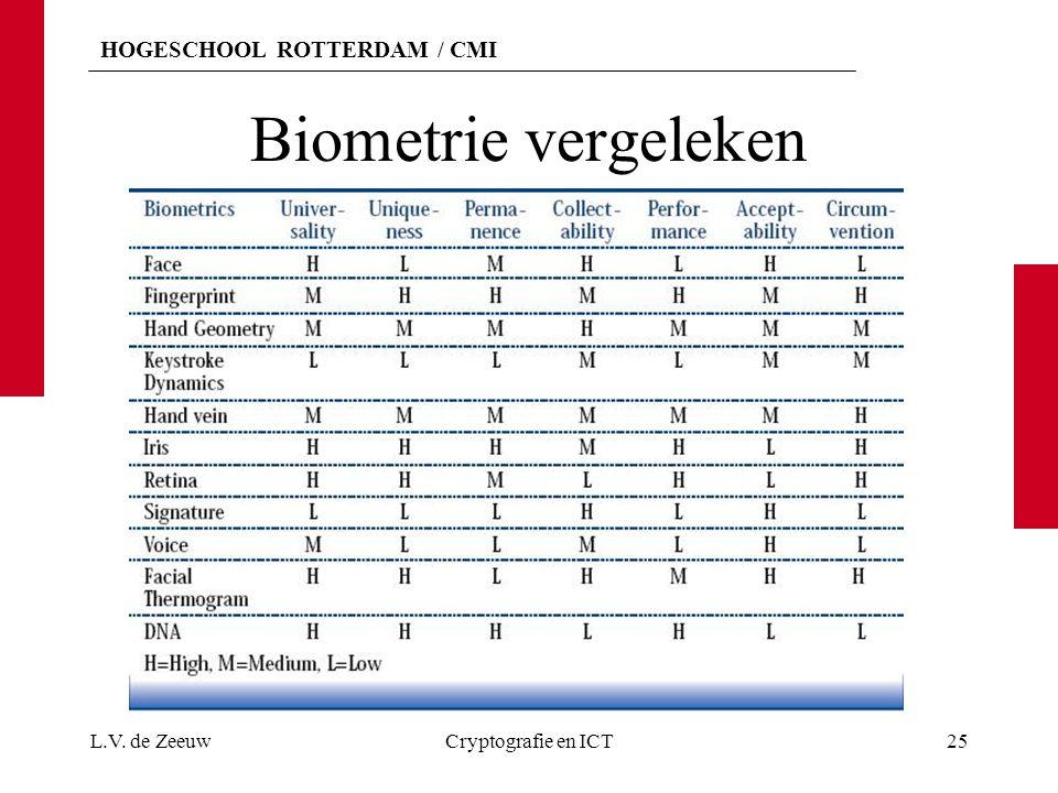 Biometrie vergeleken L.V. de Zeeuw Cryptografie en ICT