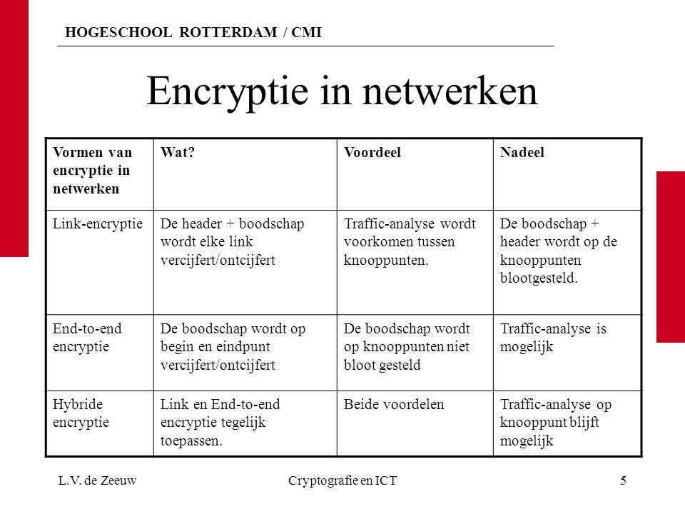 Encryptie in netwerken