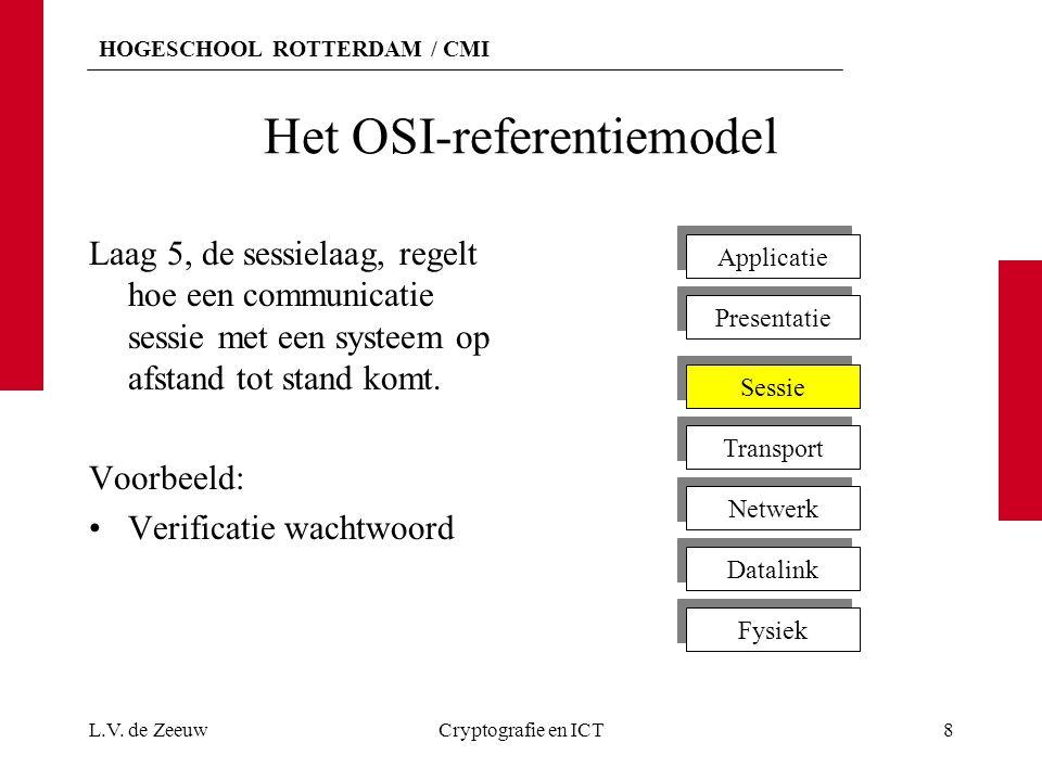 Het OSI-referentiemodel