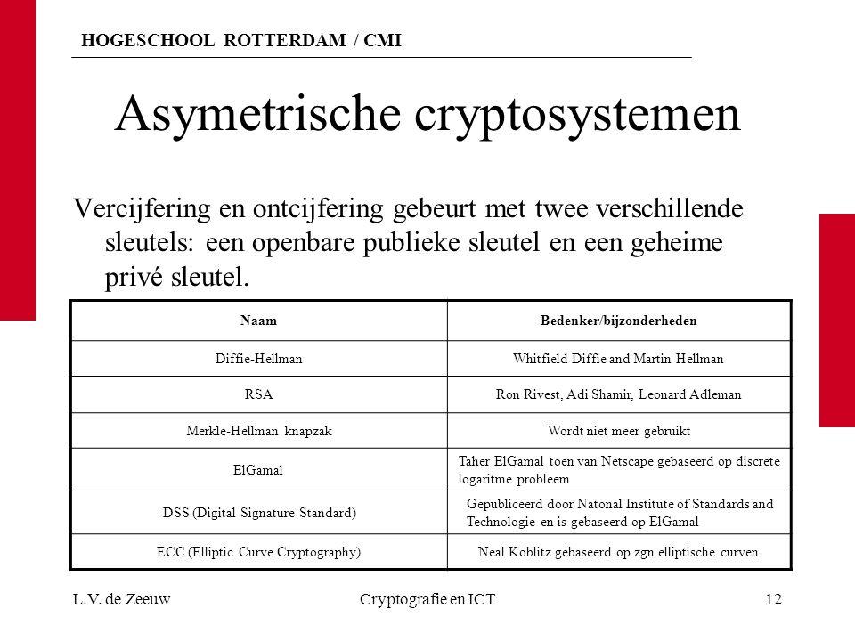 Asymetrische cryptosystemen