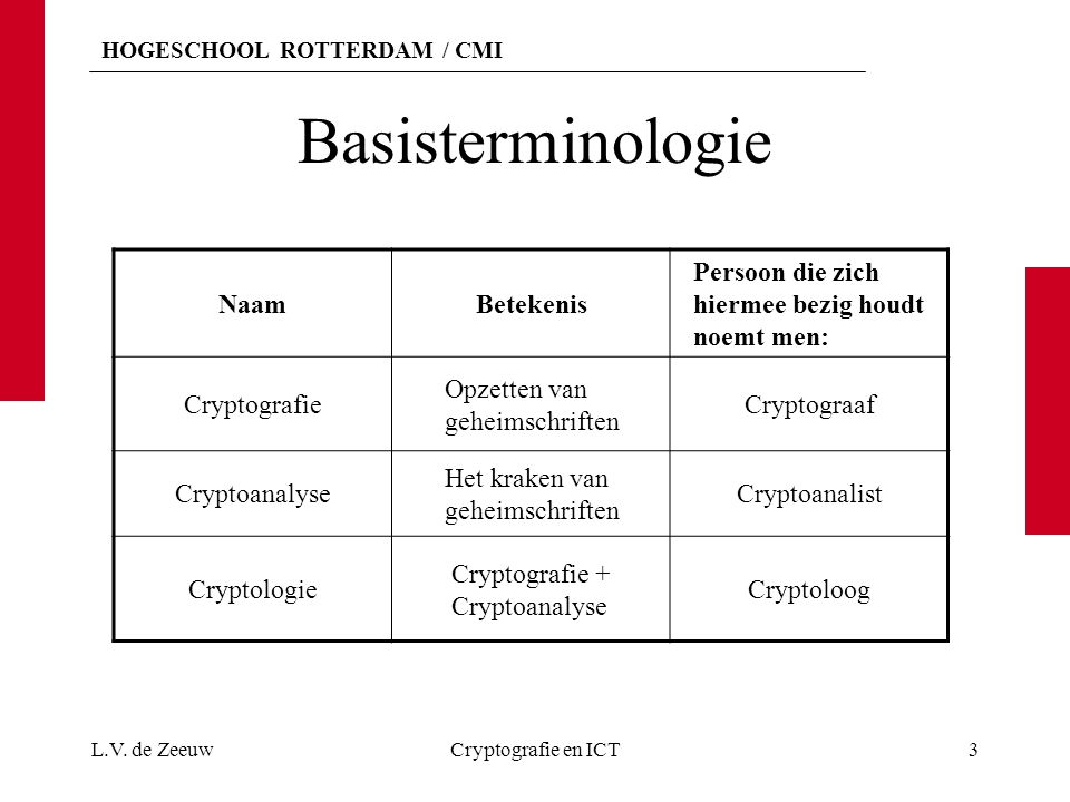 Basisterminologie Naam Betekenis