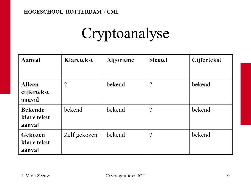 Cryptoanalyse Aanval Klaretekst Algoritme Sleutel Cijfertekst