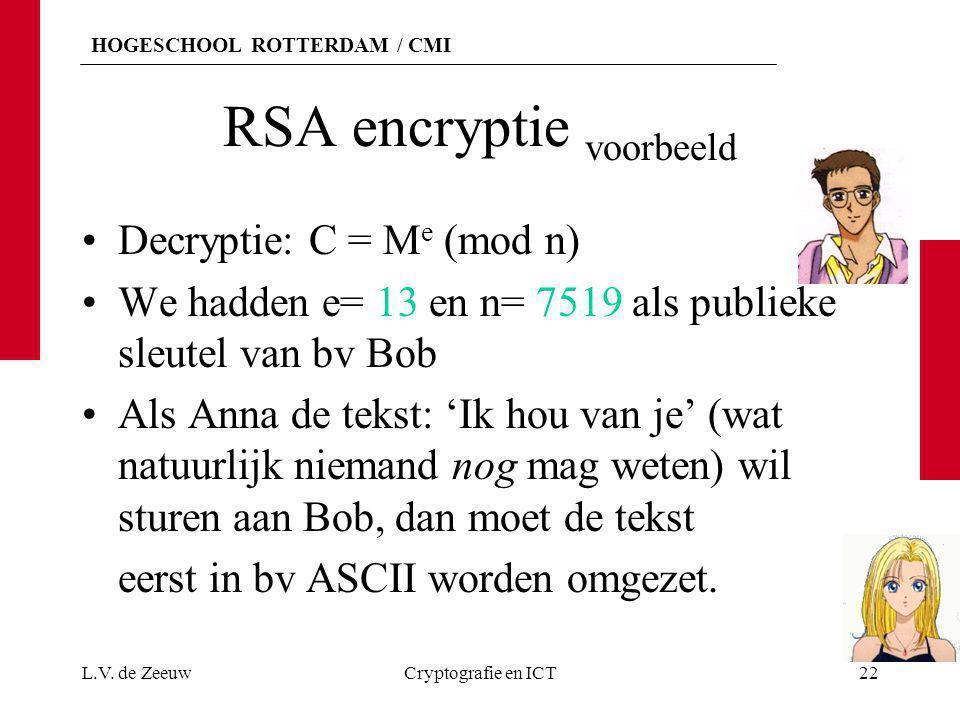 RSA encryptie voorbeeld