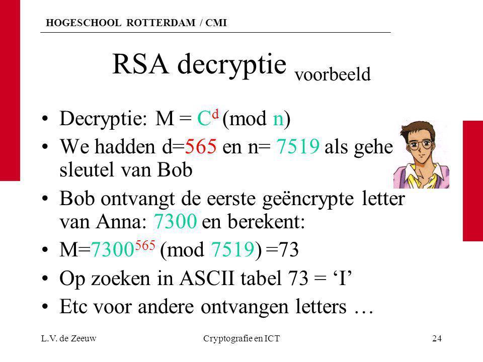 RSA decryptie voorbeeld