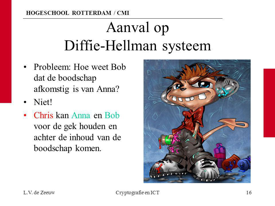 Aanval op Diffie-Hellman systeem