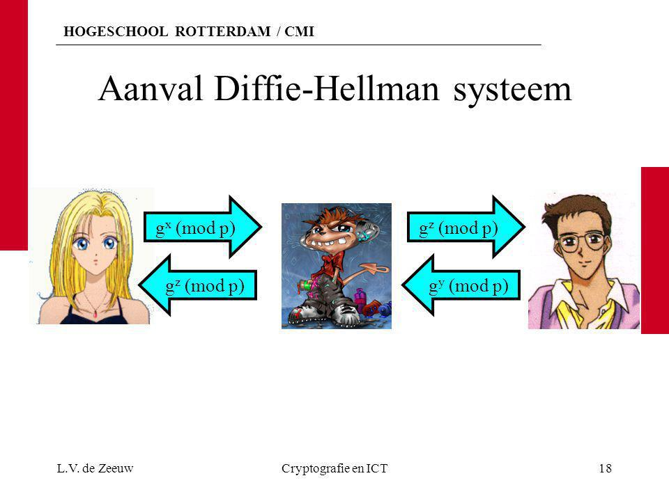 Aanval Diffie-Hellman systeem