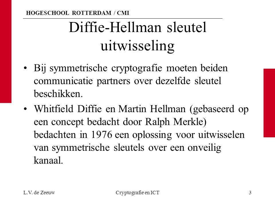 Diffie-Hellman sleutel uitwisseling