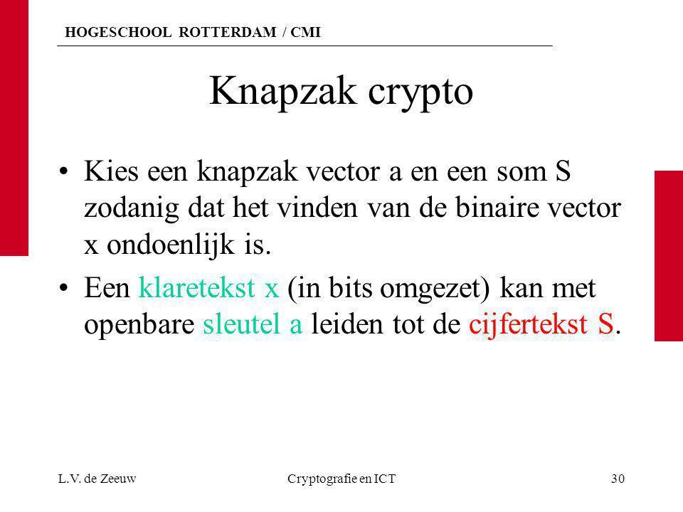 Knapzak crypto Kies een knapzak vector a en een som S zodanig dat het vinden van de binaire vector x ondoenlijk is.
