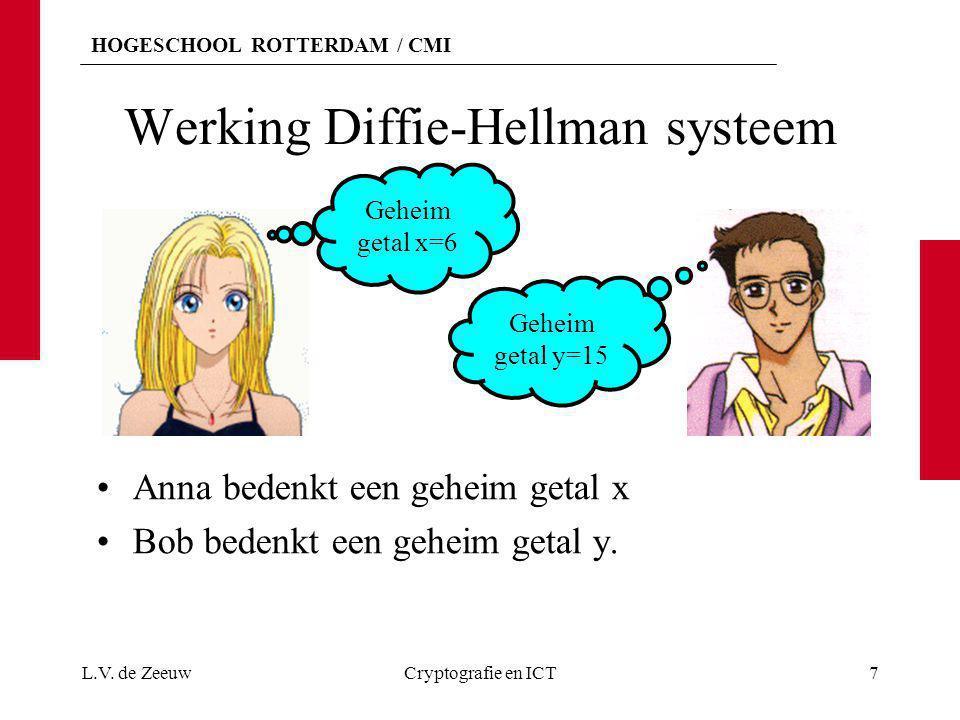 Werking Diffie-Hellman systeem