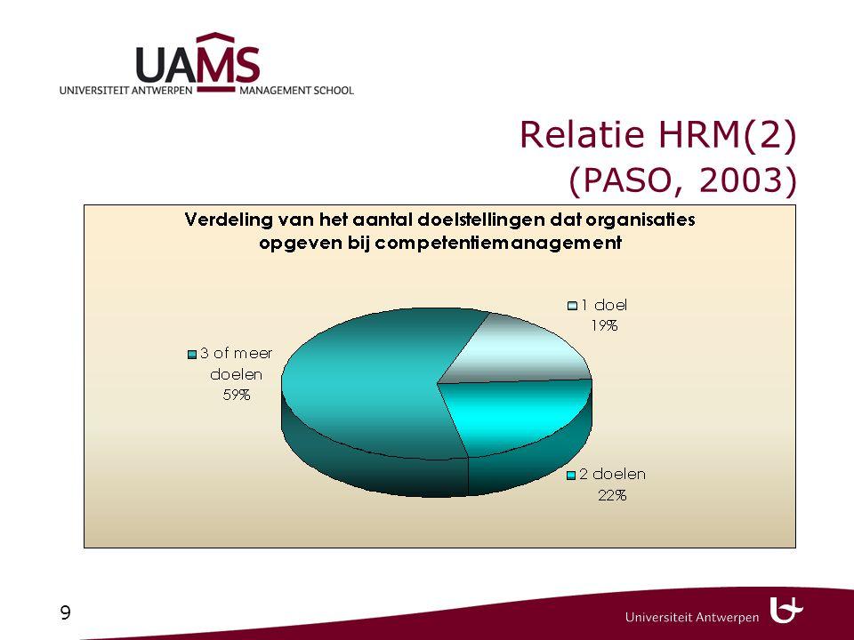Relatie HRM (4) (PASO, 2003) Aantal innovatieve HR-praktijken