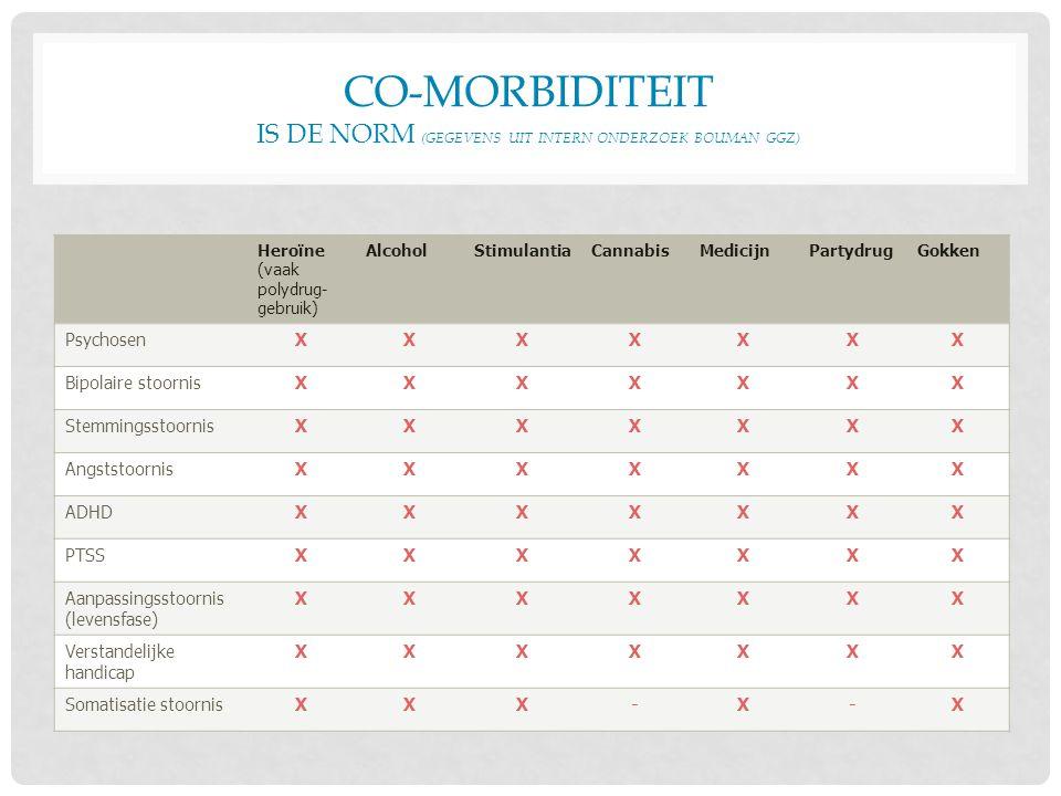 Co-morbiditeit is de norm (gegevens uit intern onderzoek Bouman GGZ)