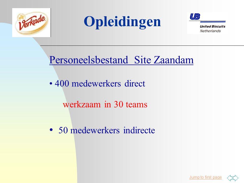 Opleidingen Personeelsbestand Site Zaandam werkzaam in 30 teams