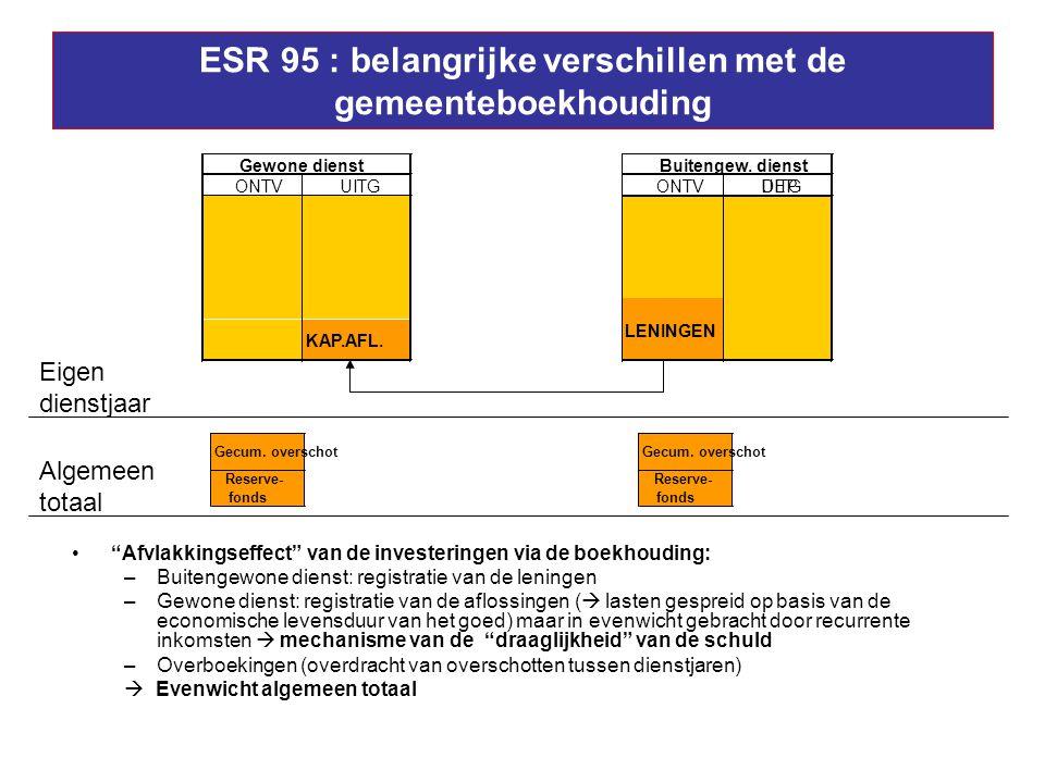 ESR 95 : belangrijke verschillen met de gemeenteboekhouding