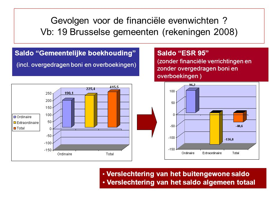 Gevolgen voor de financiële evenwichten