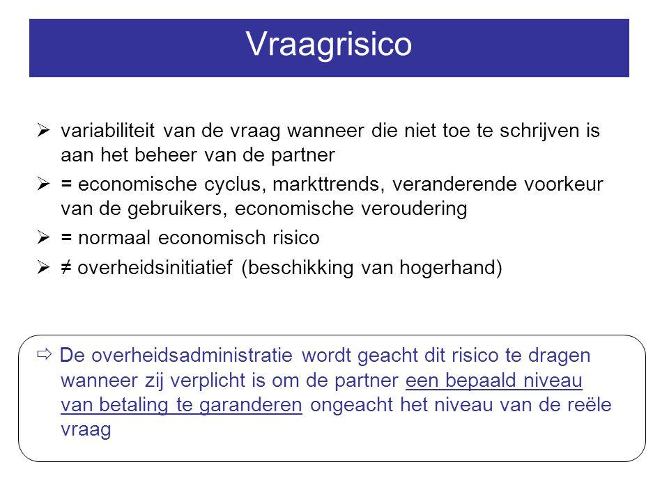 Vraagrisico variabiliteit van de vraag wanneer die niet toe te schrijven is aan het beheer van de partner.