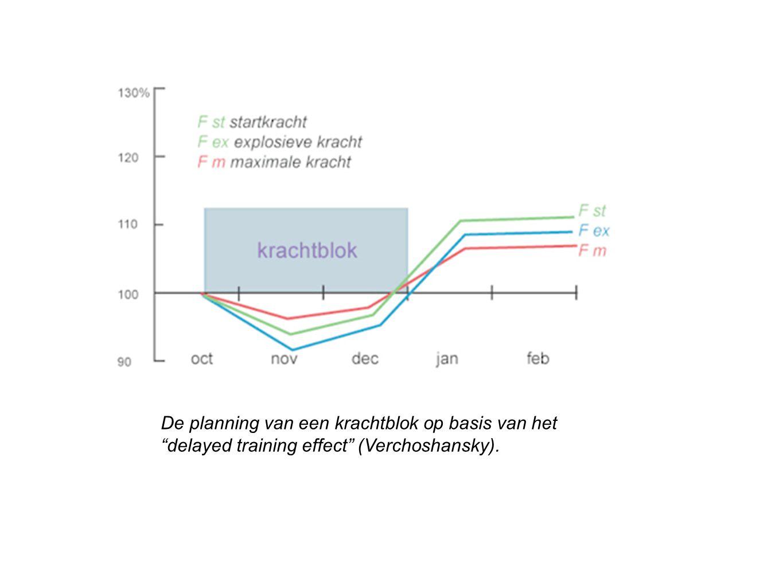 De planning van een krachtblok op basis van het delayed training effect (Verchoshansky).