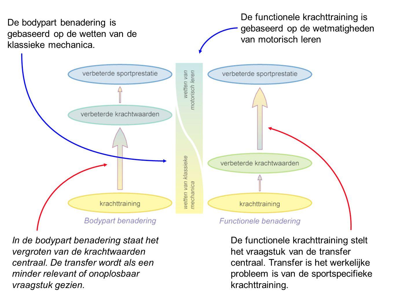 De functionele krachttraining is gebaseerd op de wetmatigheden van motorisch leren