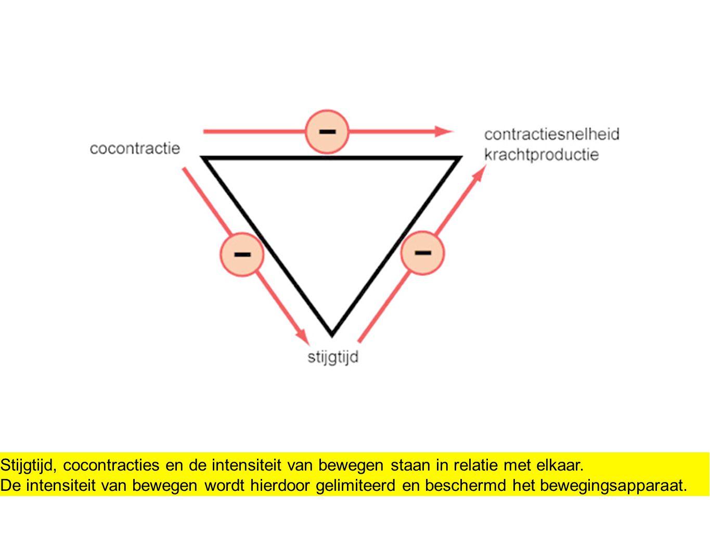Stijgtijd, cocontracties en de intensiteit van bewegen staan in relatie met elkaar.