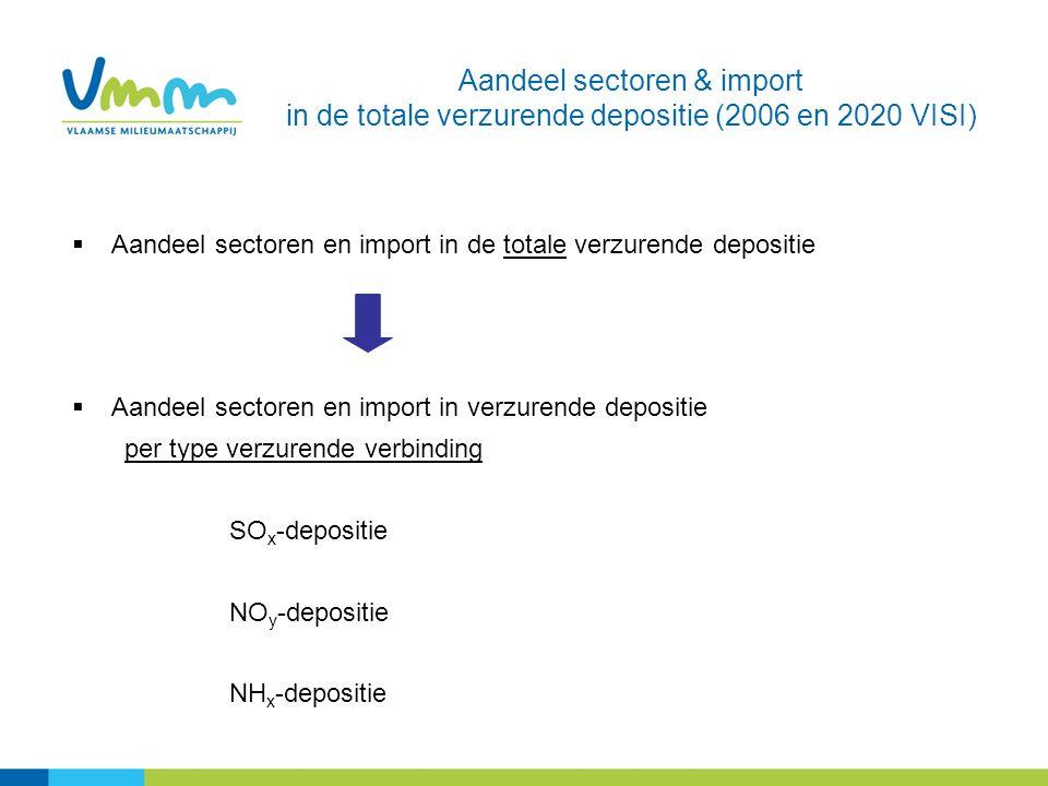 Aandeel sectoren & import in de totale verzurende depositie (2006 en 2020 VISI)