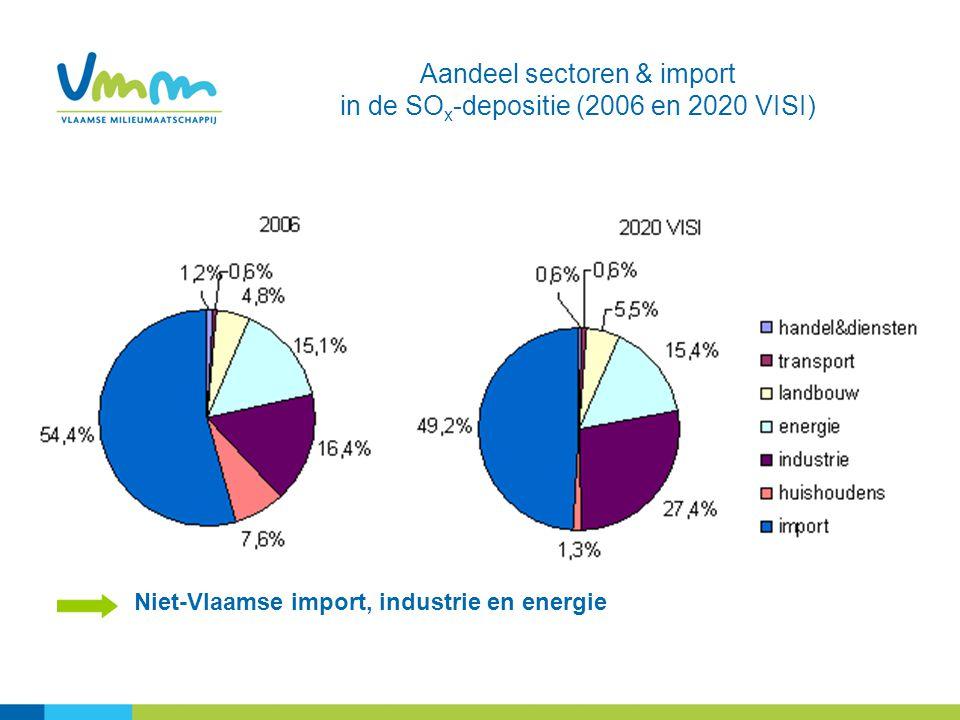 Aandeel sectoren & import in de SOx-depositie (2006 en 2020 VISI)