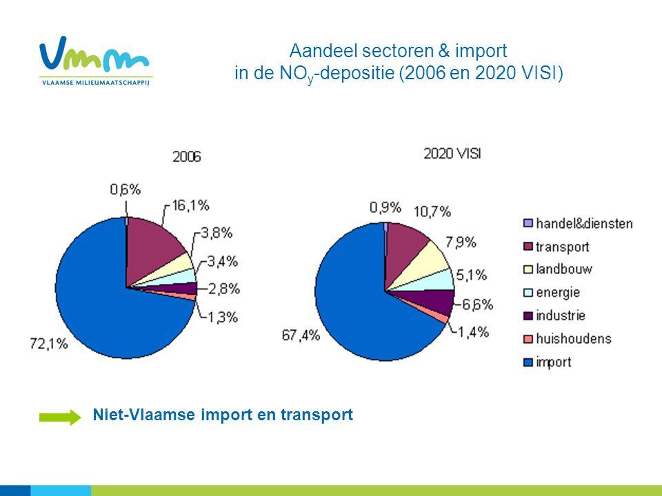 Aandeel sectoren & import in de NOy-depositie (2006 en 2020 VISI)