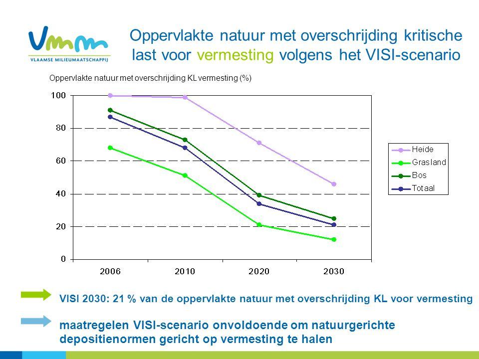 Oppervlakte natuur met overschrijding kritische last voor vermesting volgens het VISI-scenario