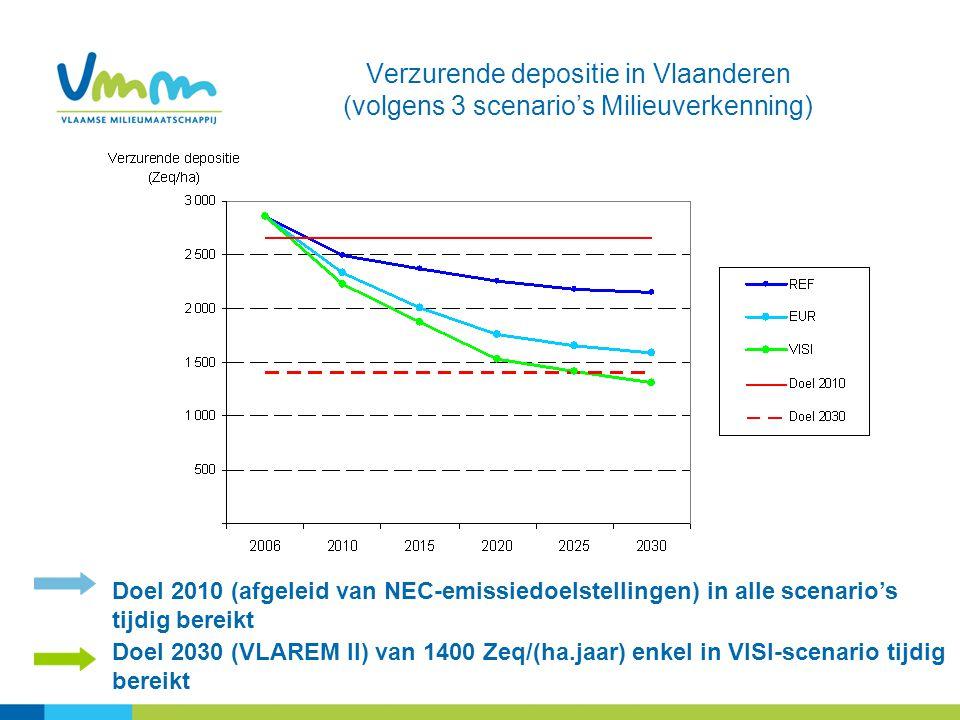 Verzurende depositie in Vlaanderen (volgens 3 scenario's Milieuverkenning)