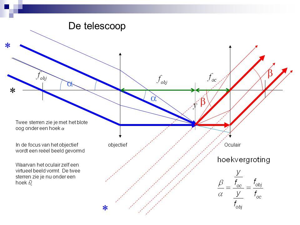 De telescoop *   *   Twee sterren zie je met het blote oog onder een hoek  In de focus van het objectief wordt een reëel beeld gevormd.