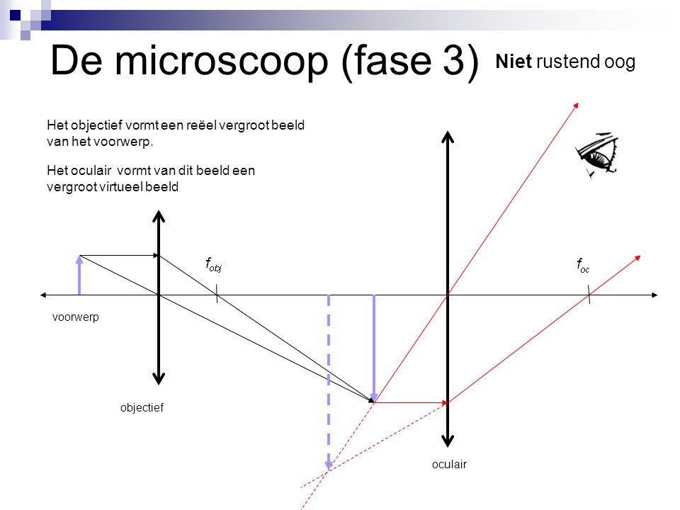 De microscoop (fase 3) Niet rustend oog
