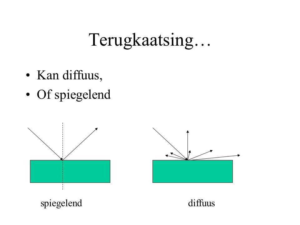 Terugkaatsing… Kan diffuus, Of spiegelend spiegelend diffuus