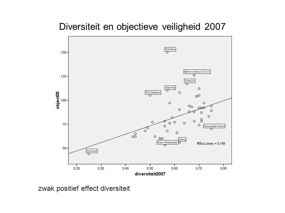 Diversiteit en objectieve veiligheid 2007