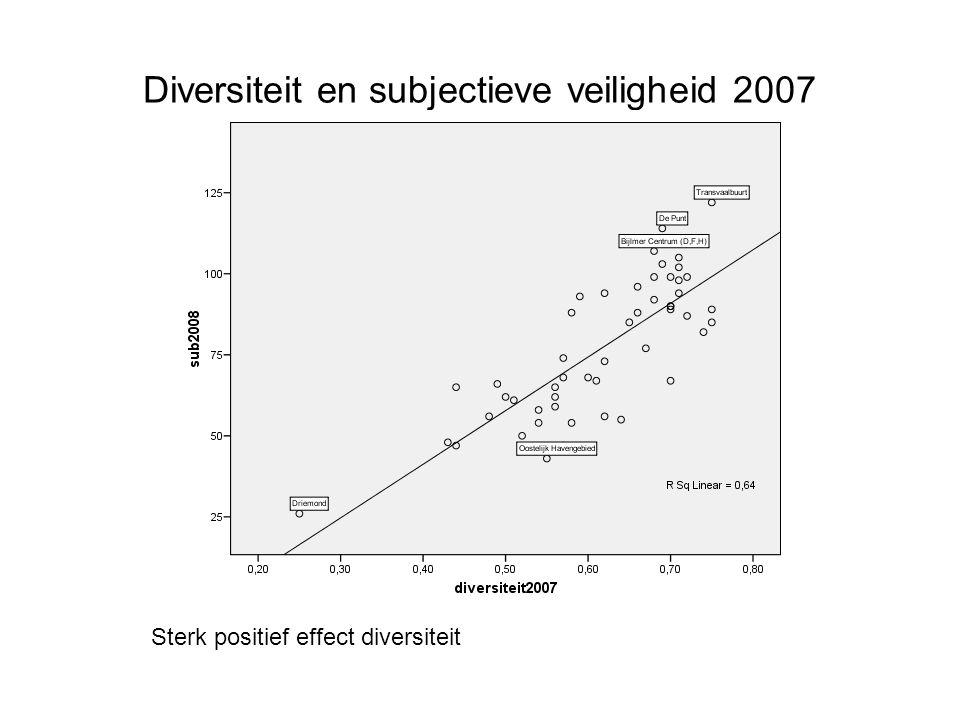 Diversiteit en subjectieve veiligheid 2007