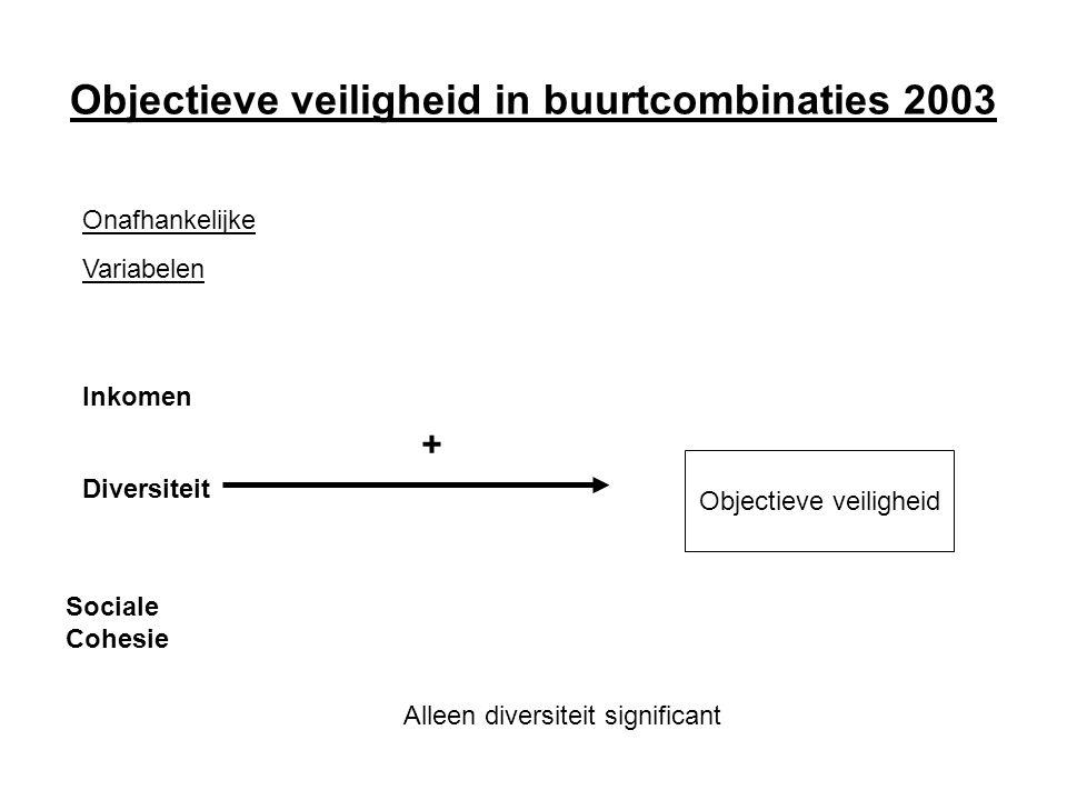 Objectieve veiligheid in buurtcombinaties 2003