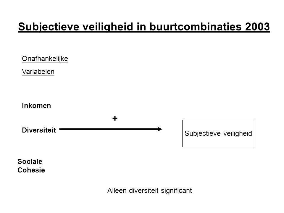 Subjectieve veiligheid in buurtcombinaties 2003