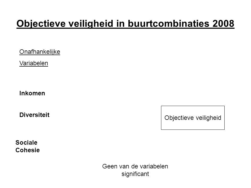 Objectieve veiligheid in buurtcombinaties 2008