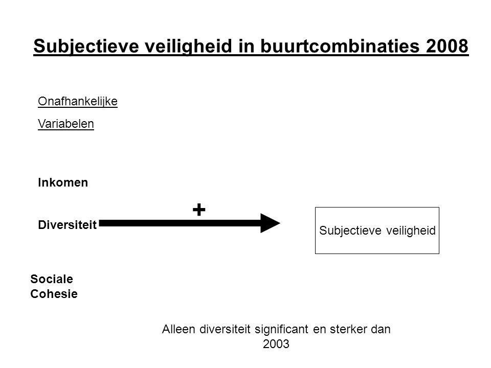 Subjectieve veiligheid in buurtcombinaties 2008